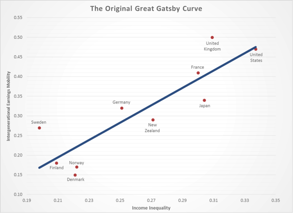 gatsby-curve
