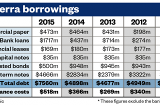 Fonterra debt table