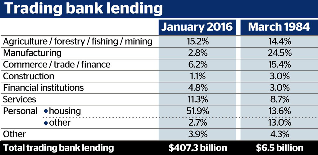 Trading Banks in New Zealand - Table