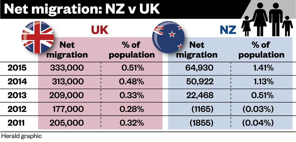 Brian Gaynor - Net migration NZ vs UK