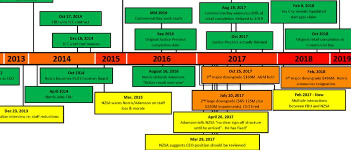 Fletchers Building timeline from NZSA