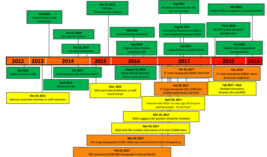 Fletchers Timeline - full version from NZSA
